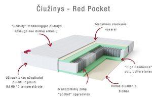 Kietas viengulis spyruoklinis čiužinys Sleepwell RED Pocket Hard-anatomija