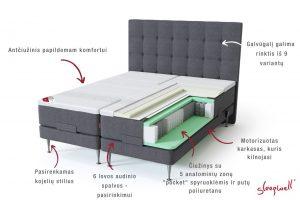 Sleepwell RED motorinė lova / RED Aratorp galvūgalis, tamsiai pilka spalva - struktūra